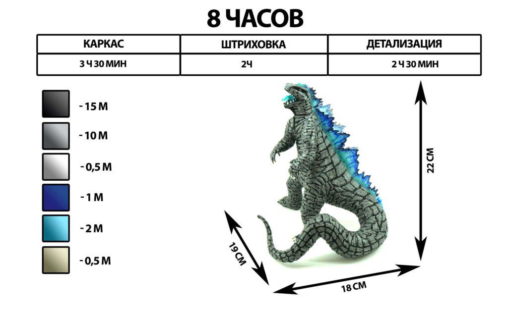 Инфографика Годзиллы